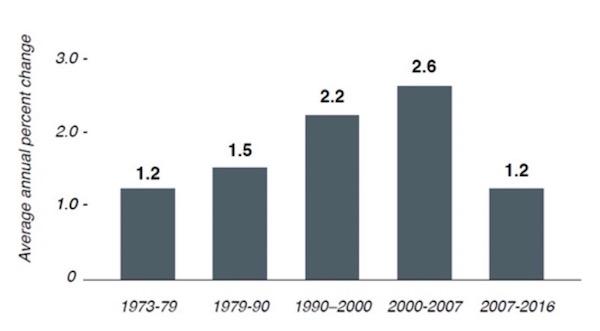 米国の労働生産性の推移とSNSの普及