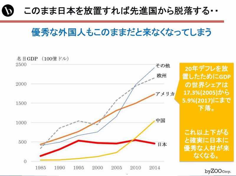 GDPの推移