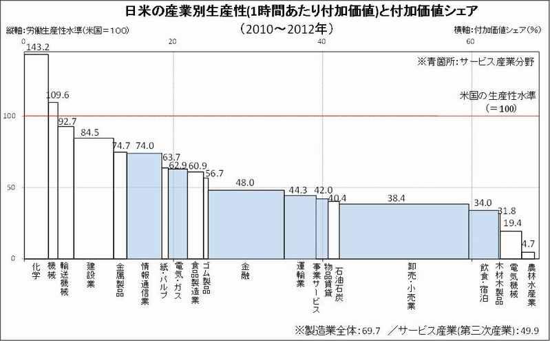 日米労働生産性の差