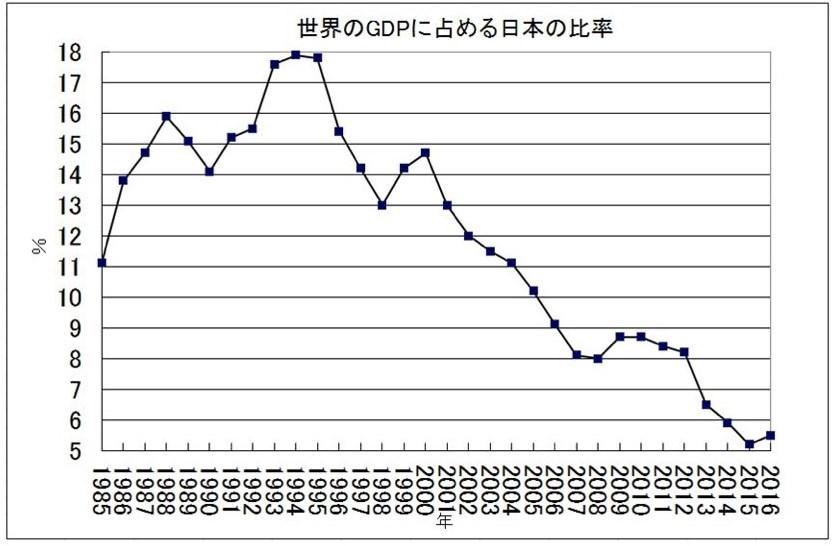 名目GDPに占める日本の割合