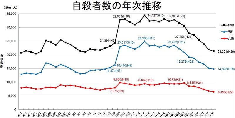 自殺者数の推移