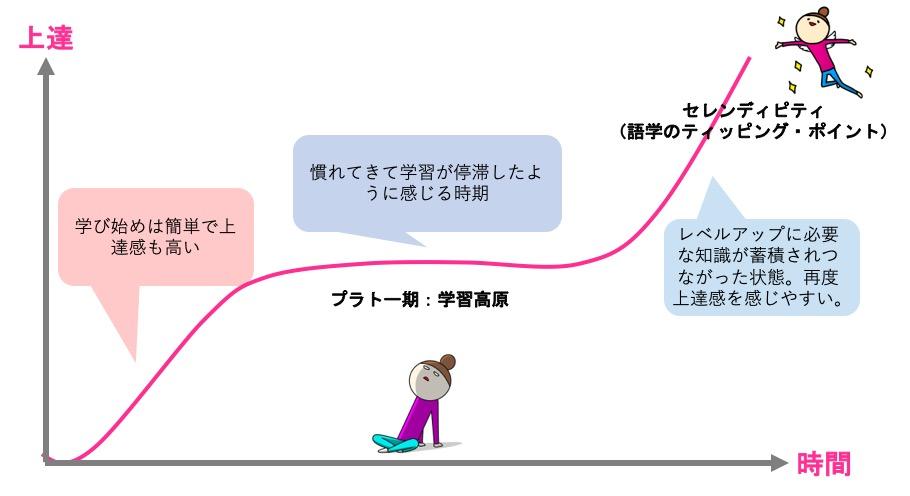 学習曲線とプラトー