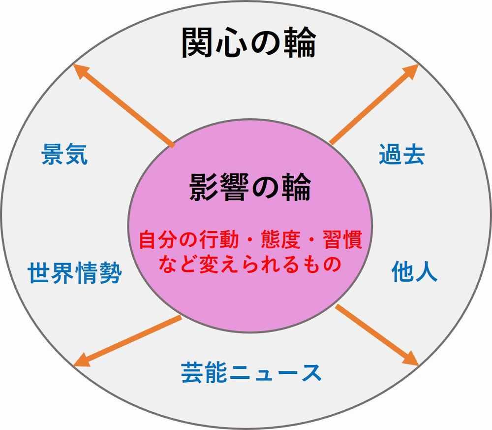 影響の輪と関心の輪の理想図
