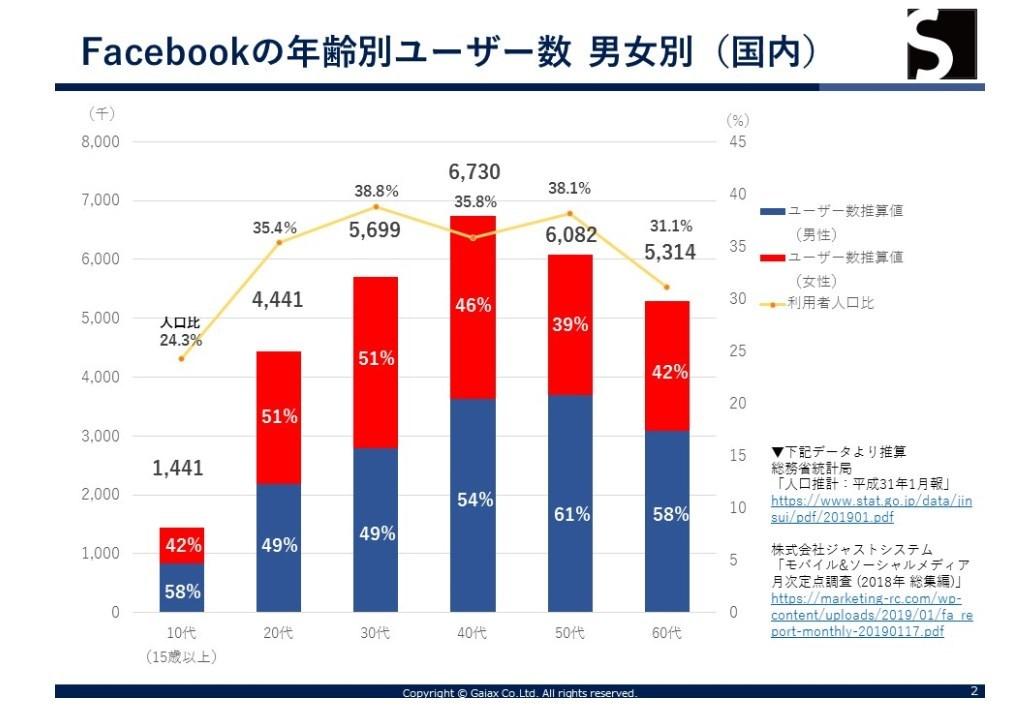 未だにFacebookの利用率は高い