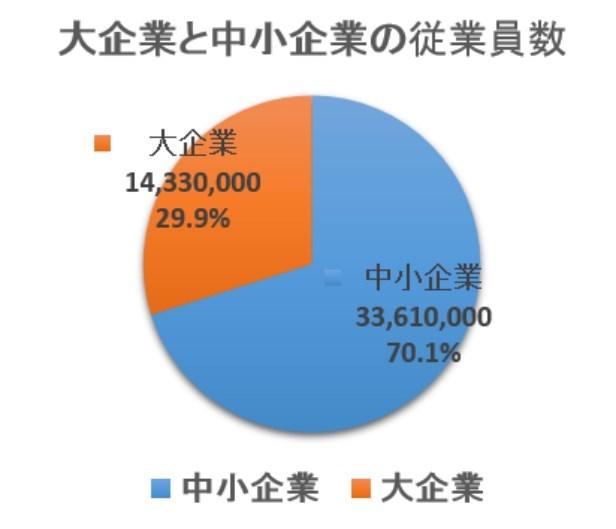 大企業と中小企業の雇用者数