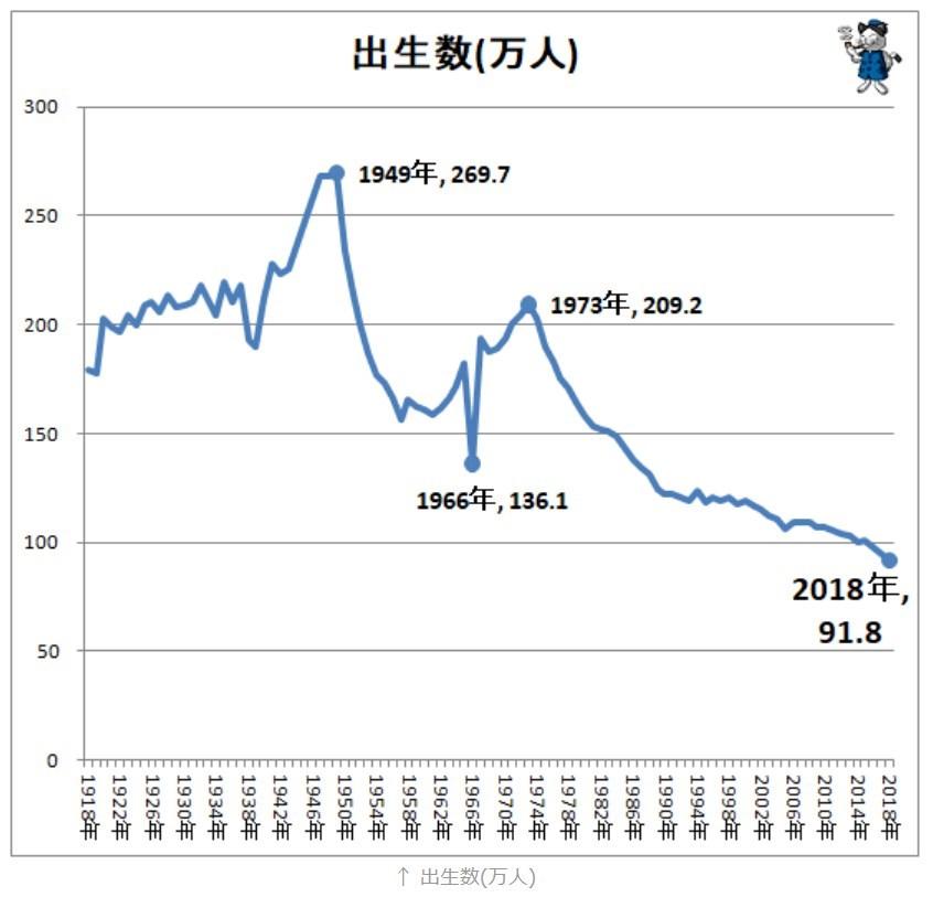 日本の出生数