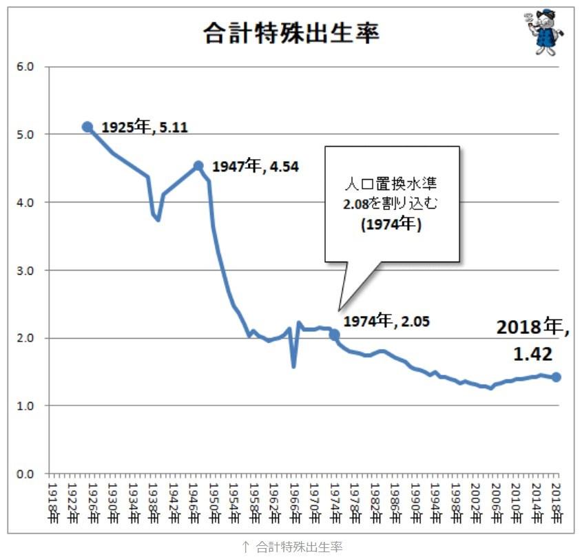 日本の合計特殊出生率の推移