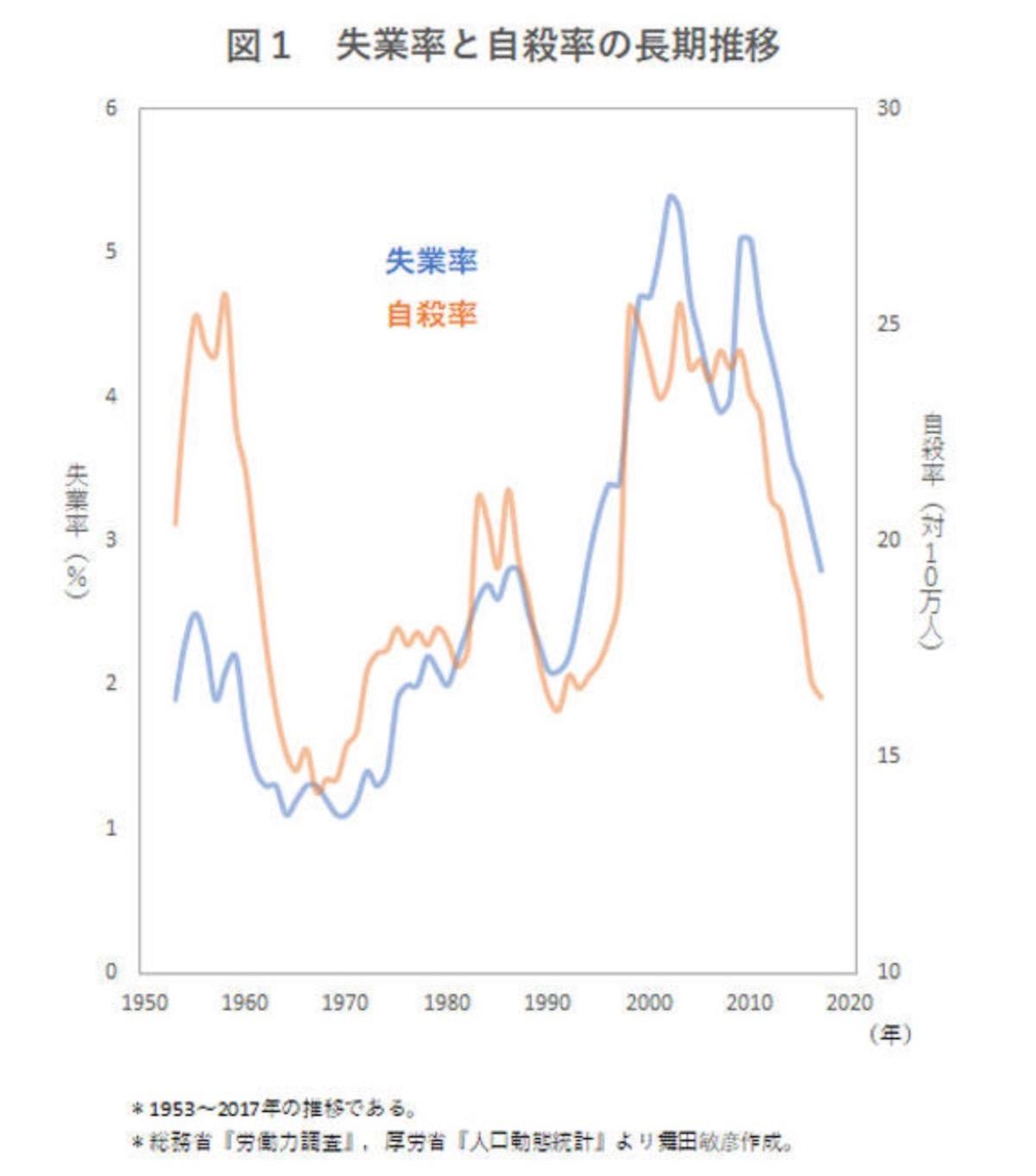 失業率と自殺率の推移 - 澤田康幸東京大学教授調べ