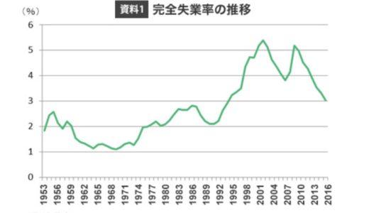 日本の完全失業率の推移