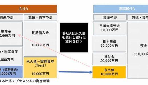 民間銀行と日銀による無利子永久劣後債(永久劣後ローン)を活用したコロナショックからの日本復活計画(大山思いつきプラン)