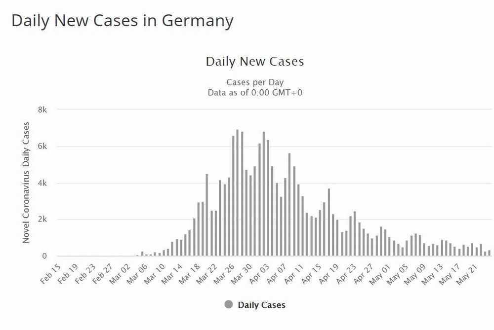 ドイツの新規患者増加数
