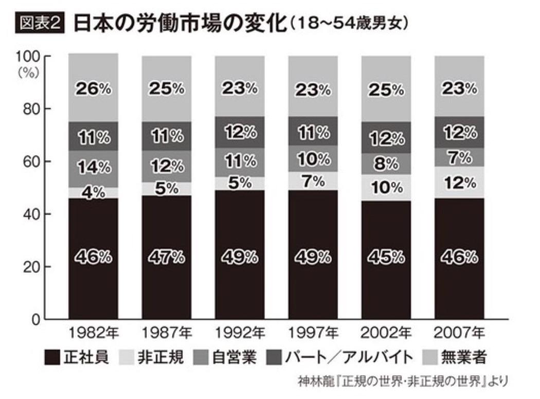 日本の労働市場の変化