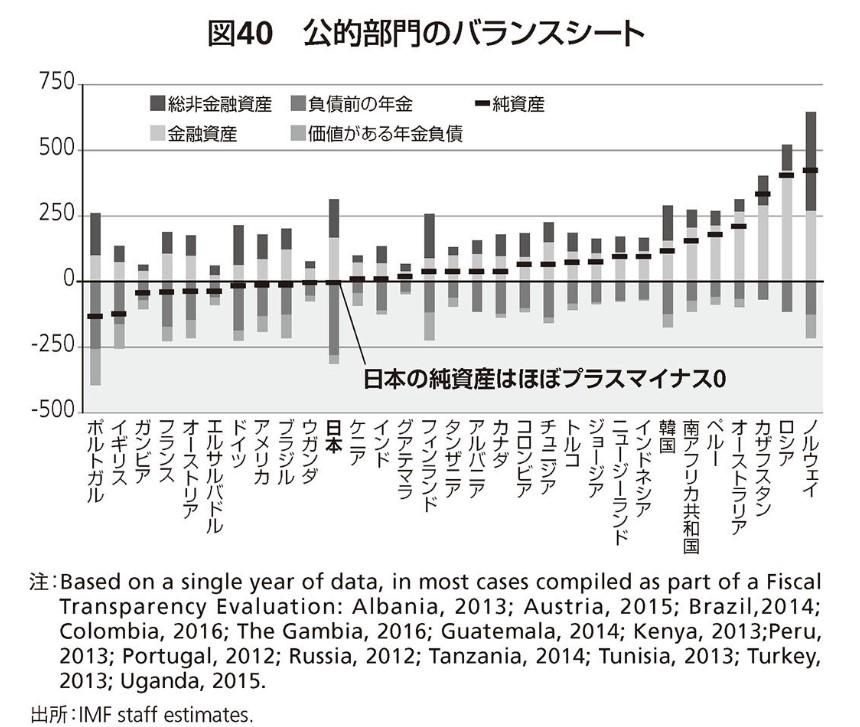 公的部門のバランスシート諸外国との比較