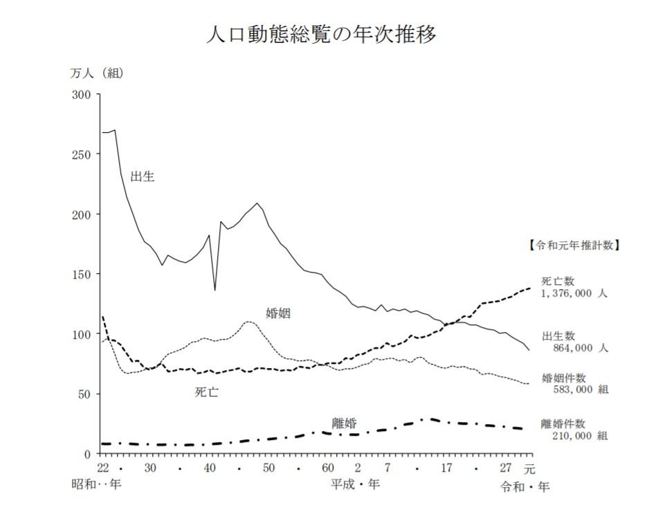 日本の人口動態