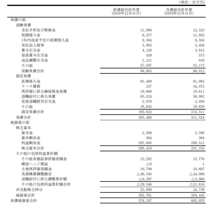 日経新聞の貸借対照表