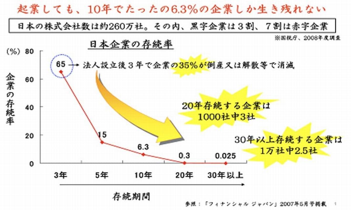 日本の会社と存続率