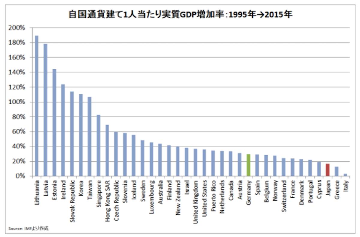 GDP成長率ランキング