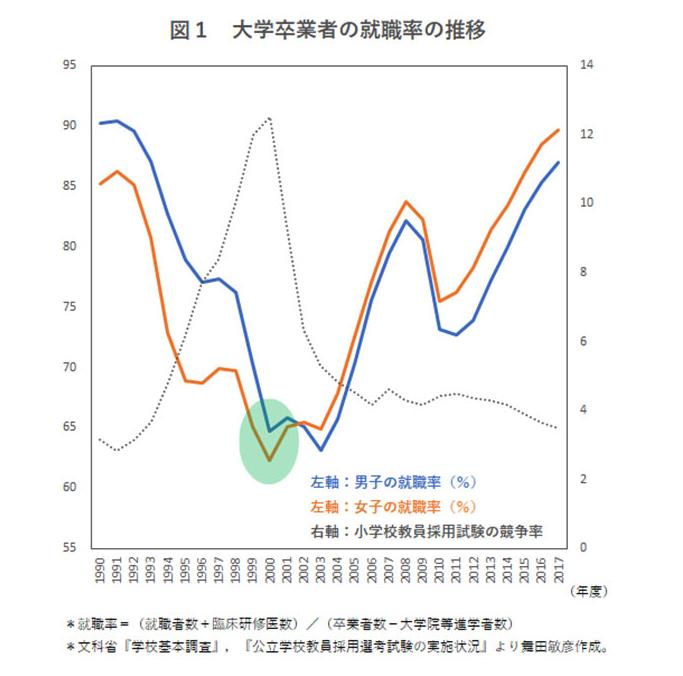 大学卒業者の就職率の推移(ロスジェネ世代)