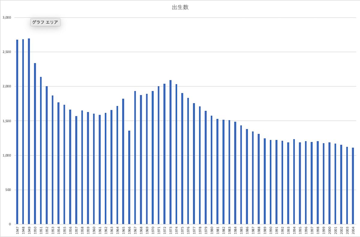 日本の出生者数の推移とロスジェネ世代
