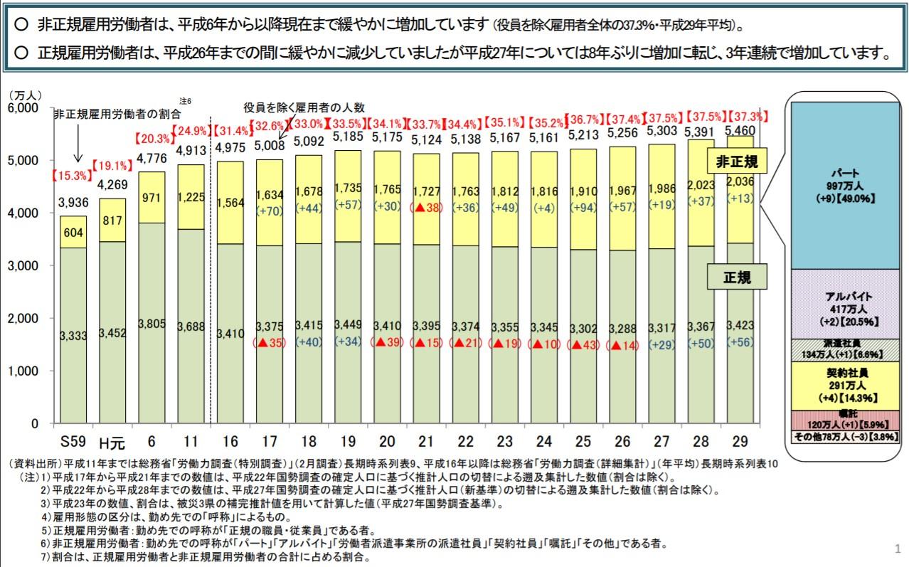 日本の正規雇用・非正規雇用