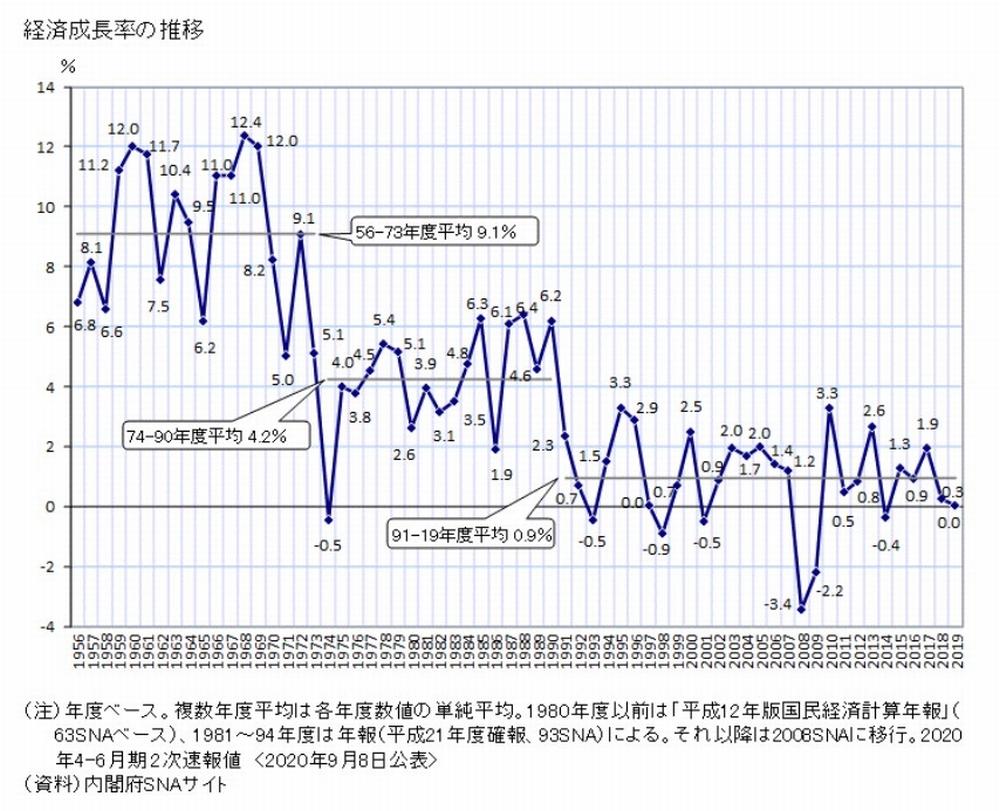 日本のGDP成長率推移