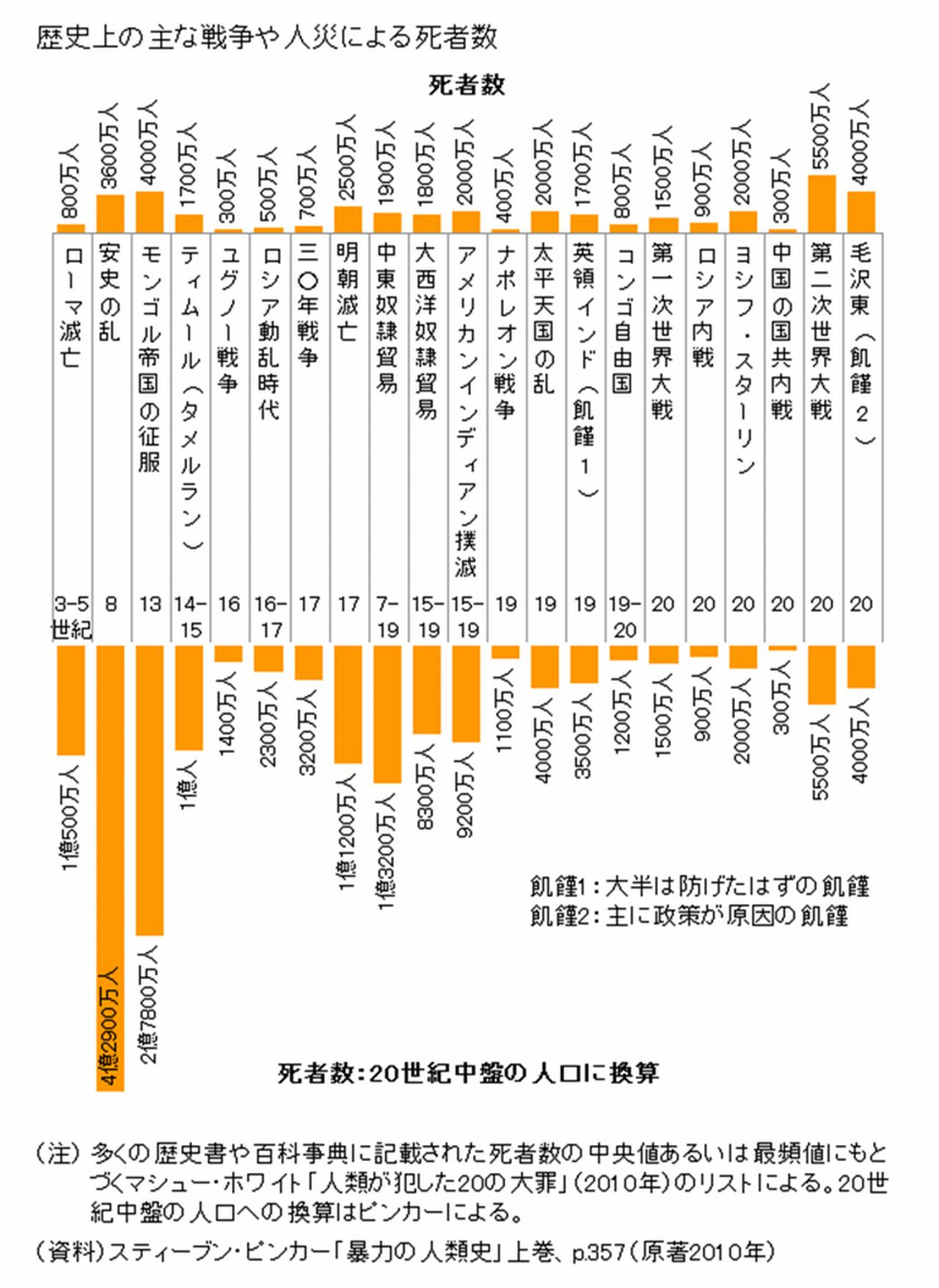 歴史上の戦争による死者数