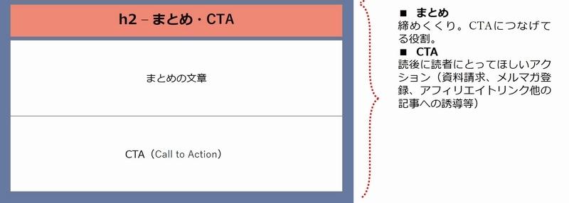 SEOを意識したWebライティングの方法-まとめとCTA